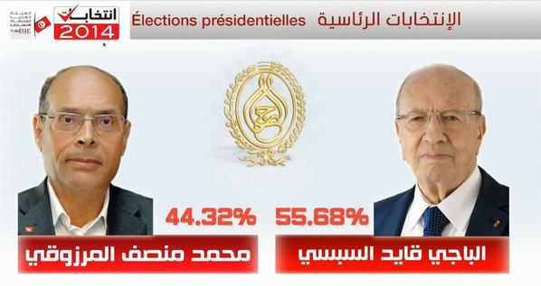 السبسي رئيسا لتونس بأغلبية 55.68 بالمائة.