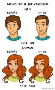 3- أما عند مصفف الشعر، فهناك اختلاف كبير يدفع الرجل القليل ليحصل على قصة شعر جديدة، أما المرأة فتدفع مبالغ طائلة لتحصل على نفس قصة شعر.